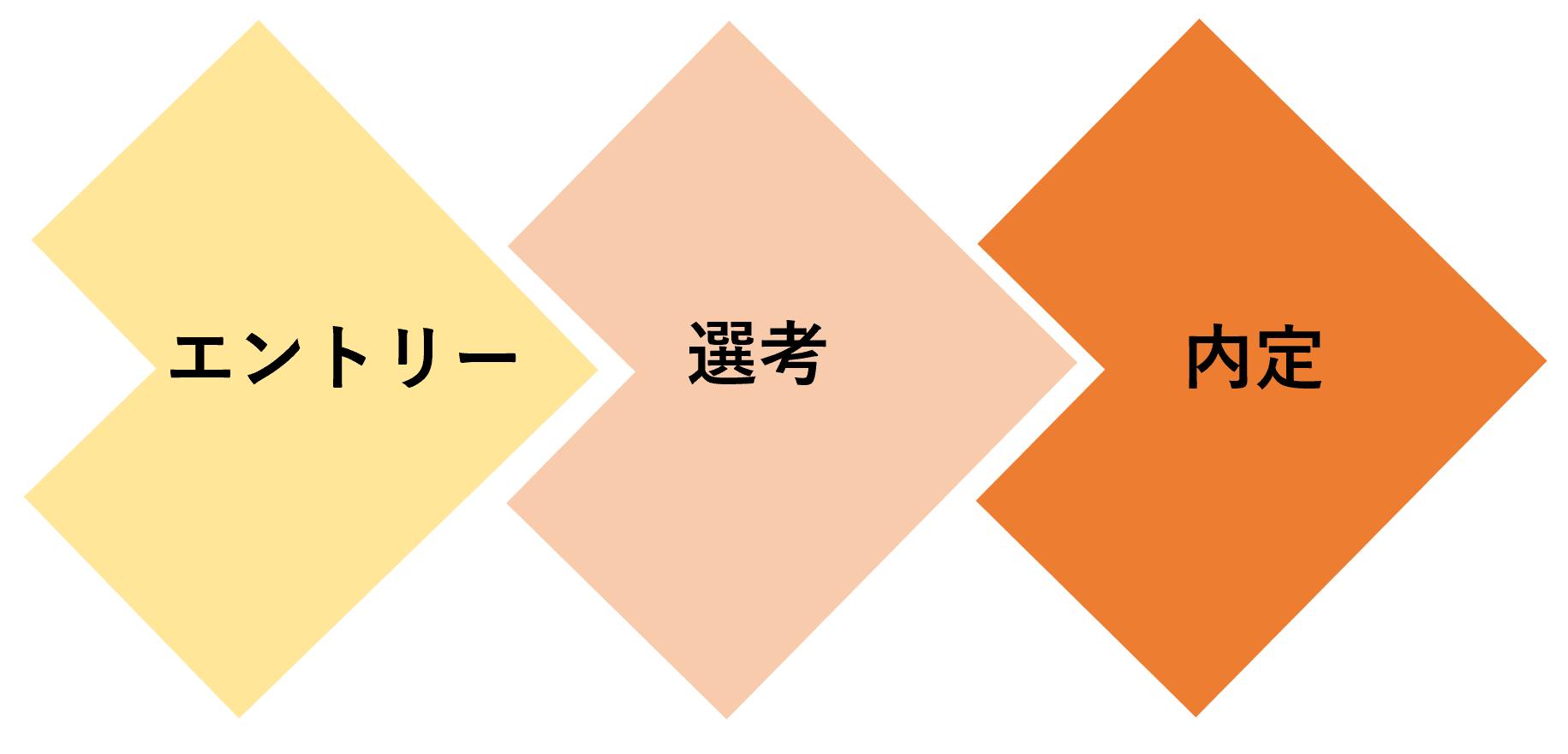 エントリー→選考→内定