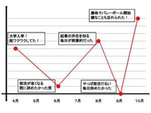 人生グラフのやり方
